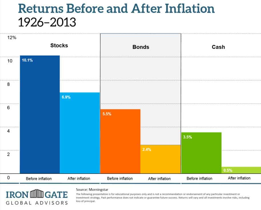 Impact of Inflation on Investing Returns
