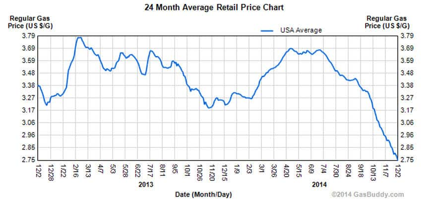 Avg price of gasoline
