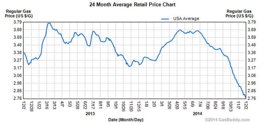 Avg price of gasoline