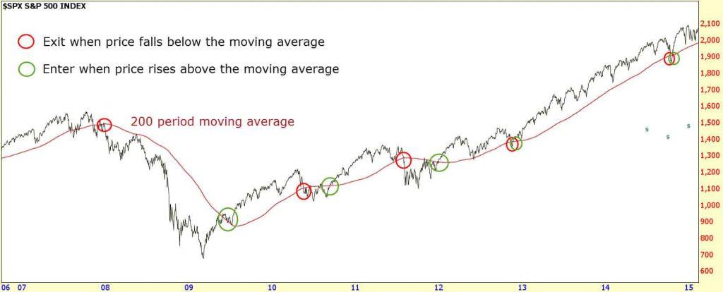 200 period moving average signals