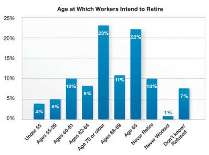 Age Retirement