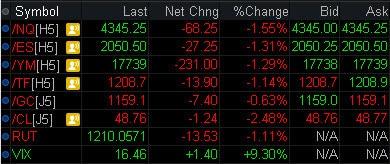 Volatility in the market