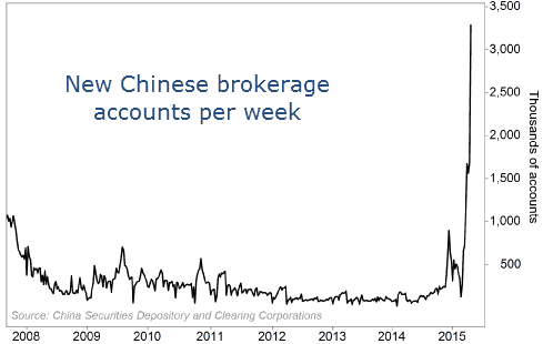 chinese accounts open per week