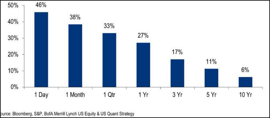 Probabilities of Stock Investing