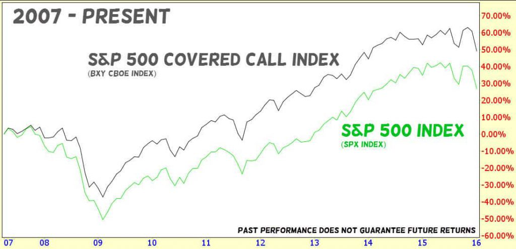 S and P 500 Covered Call Index Performance 2007 to Present