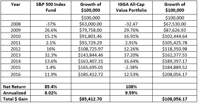 IGGA-Buffett-Comparison