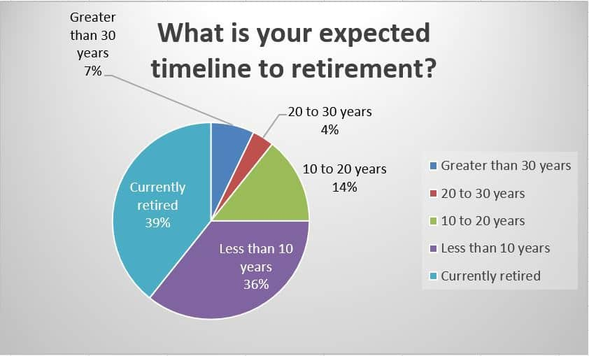 What is your expected timeline to retirement?