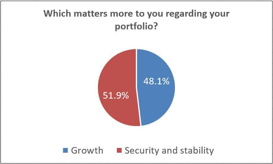Which matters more to you regarding your portfolio?