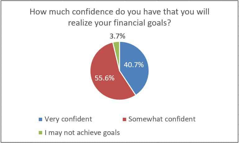 How much confidence do you have that you will realize your financial goals?