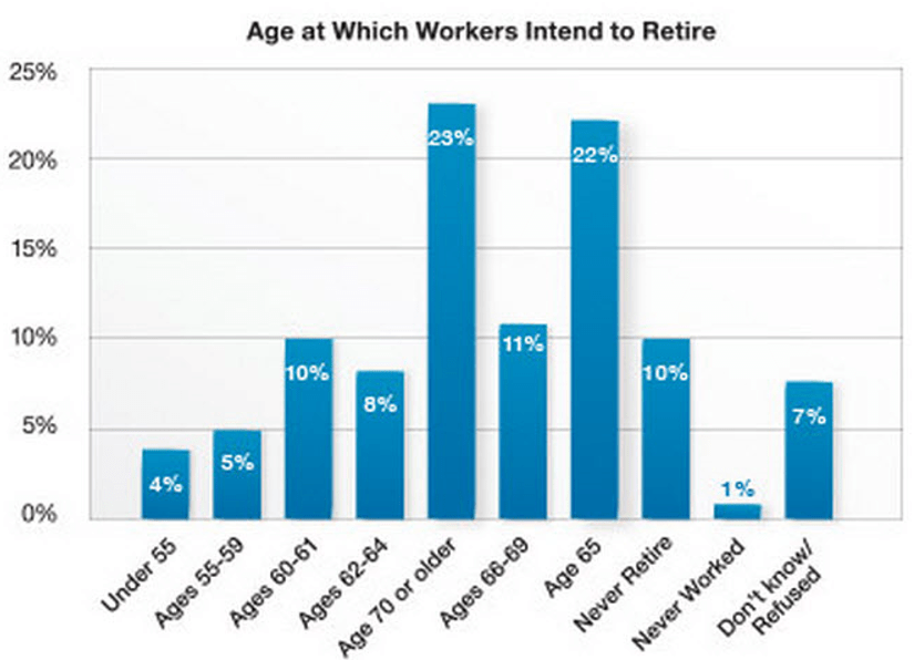 9 facts of retirement